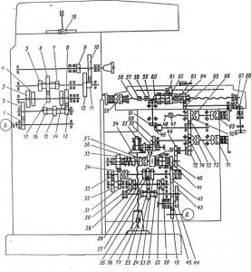 Кинематическая схема 6Р82, 6Р82Г, 6Р83, 6Р83Г Консольные фрезерные станки