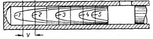 Профили температур полистирола в цилиндре