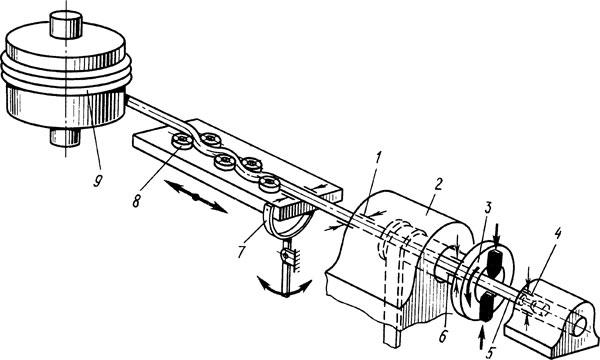 Схема работы фасонно-отрезных автоматов